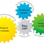 Принципы построения качественного сайта