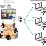Интернет коммуникации для бизнеса