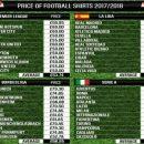 Сюрприз: у каких клубов самые дорогие футболки в этом сезоне